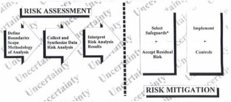 Mekanisme Manajemen Resiko. Aktivitas dan proses manajemen resiko. Divisi utama dari manajemen resiko (dipisah oleh garis vertical) adalah asesmasi resiko dan mitigasi resiko.