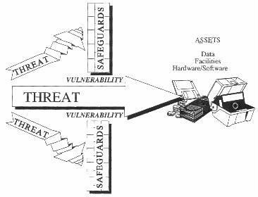Ancaman, vulnerabilitas, penjagaan, dan aset. Penjagaan mencegah ancaman yang merugikan asset. Jika tidak terdapat penjagaan yang tepat, maka akan menimbulkan sebuah vulnerabillitas yang dapat dieksploitasi oleh sebuah ancaman, sehingga memberikan resiko bagi aset.