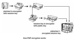 Cara kerja enkripsi PGP --- http://www.data-processing.hk/glossaries/pgp/