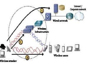 skenario-serangan-pada-jaringan-wireless